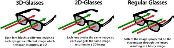 Ohne Kopfschmerzen Ins Kino Dank 2d Brille Fur 3d Filme